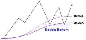 آزمایش الگوی DOUBLE TOP/BOTTOM